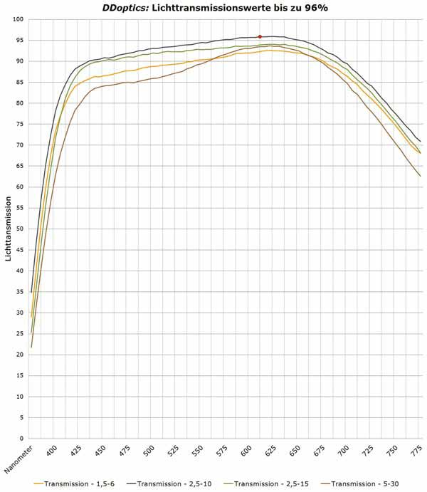 DDoptics-Zielfernrohre-Transmission