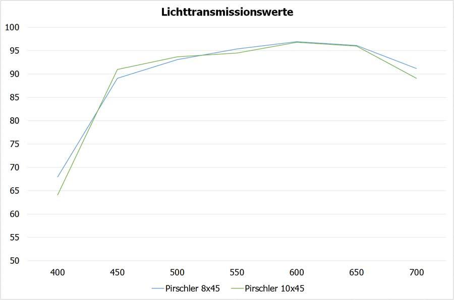 Lichttransmissionswerte-45er-Pirschler